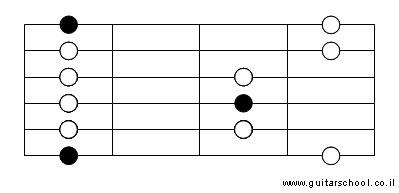 תבנית סולם פנטטוני מינור